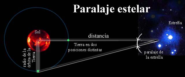 Resultado de imagen de paralaje estelar